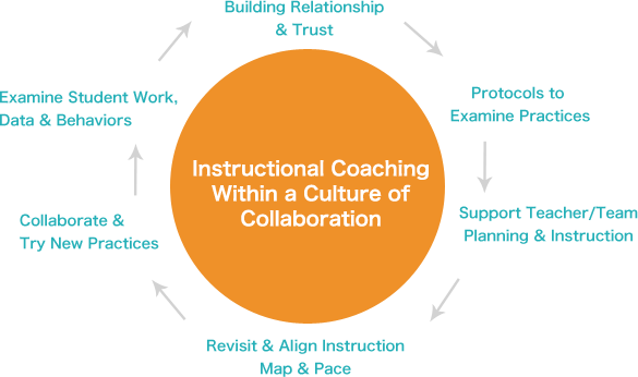 Cep Services Instructional Coaches